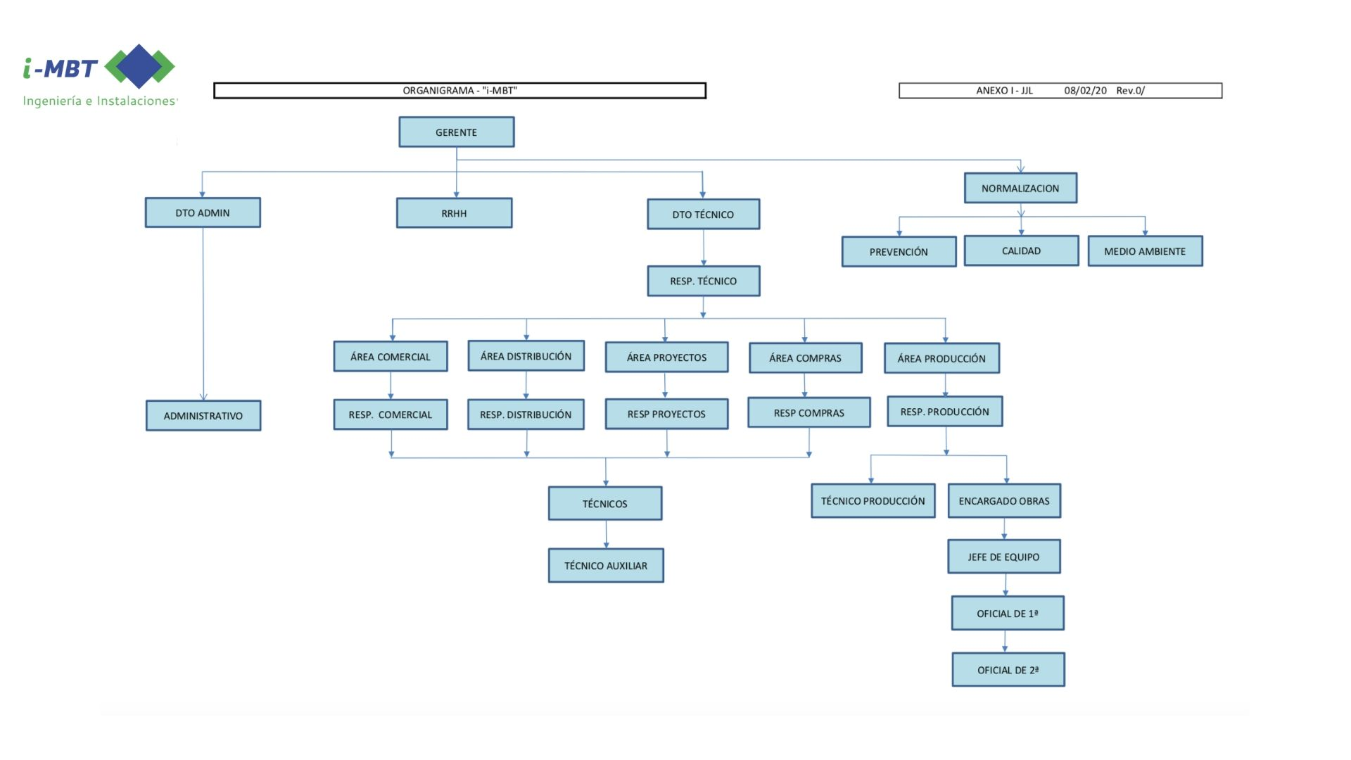 Organigrama i-mbt